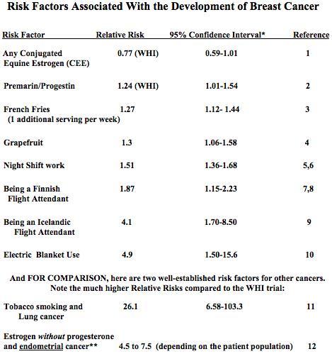 Risk factors12DBL